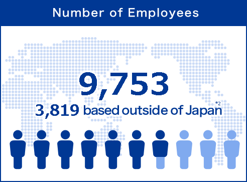 'Number of Employees' approx. 13,000 (approx. 3,700 based outside Japan) *2