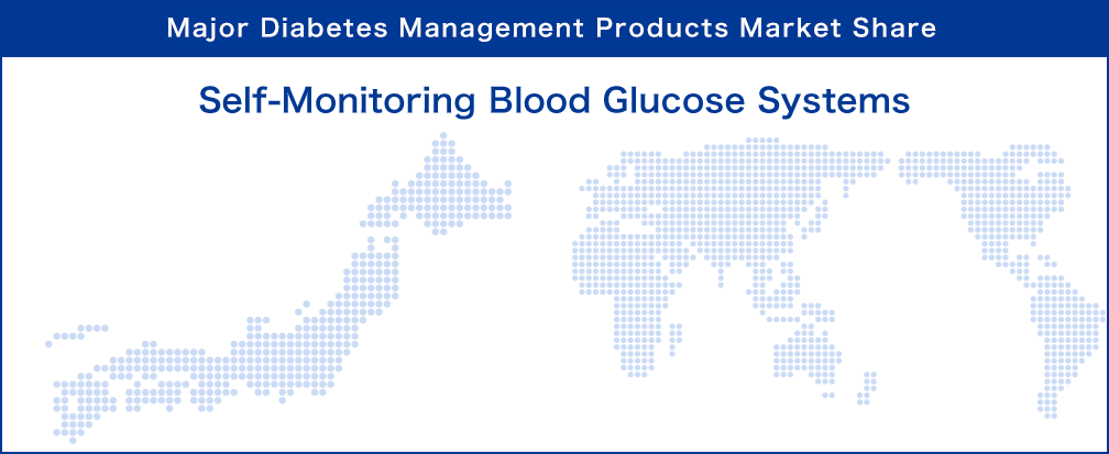 Major Diabetes Management Products Market Share : Self-Monitoring Blood Glucose Systems