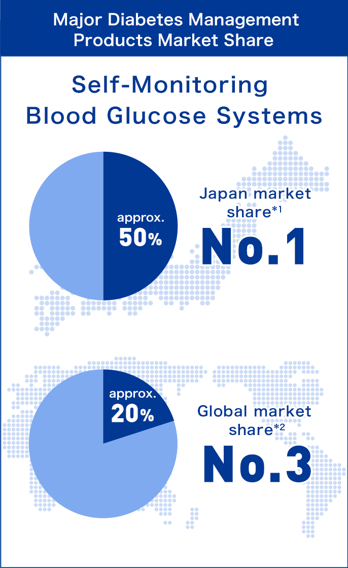 Major Diabetes Management Products Market Share : Self-Monitoring of Blood Glucose Systems Japan market share(1) approx. 50% No.1, Global market share(2) approx. 20% No.3