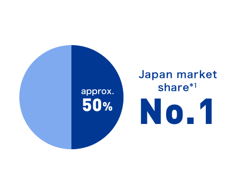 Japan market share *1 approx. 50% No.1