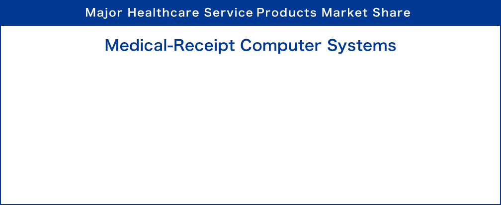 Major Healthcare Service Products Market Share : Medical-Receipt Computer Systems