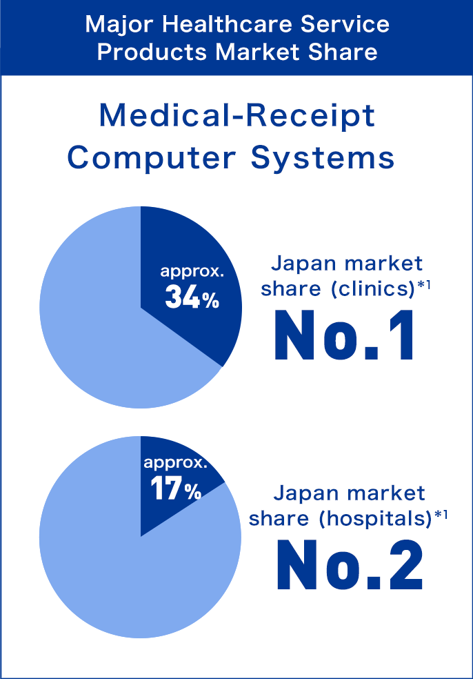 'Major Healthcare Service Products Market Share : Medical-receipt Computer Systems' Japan market share (clinics)(1) approx.34% No.1, Japan market share (hospitals)(1)approx.17% No.2