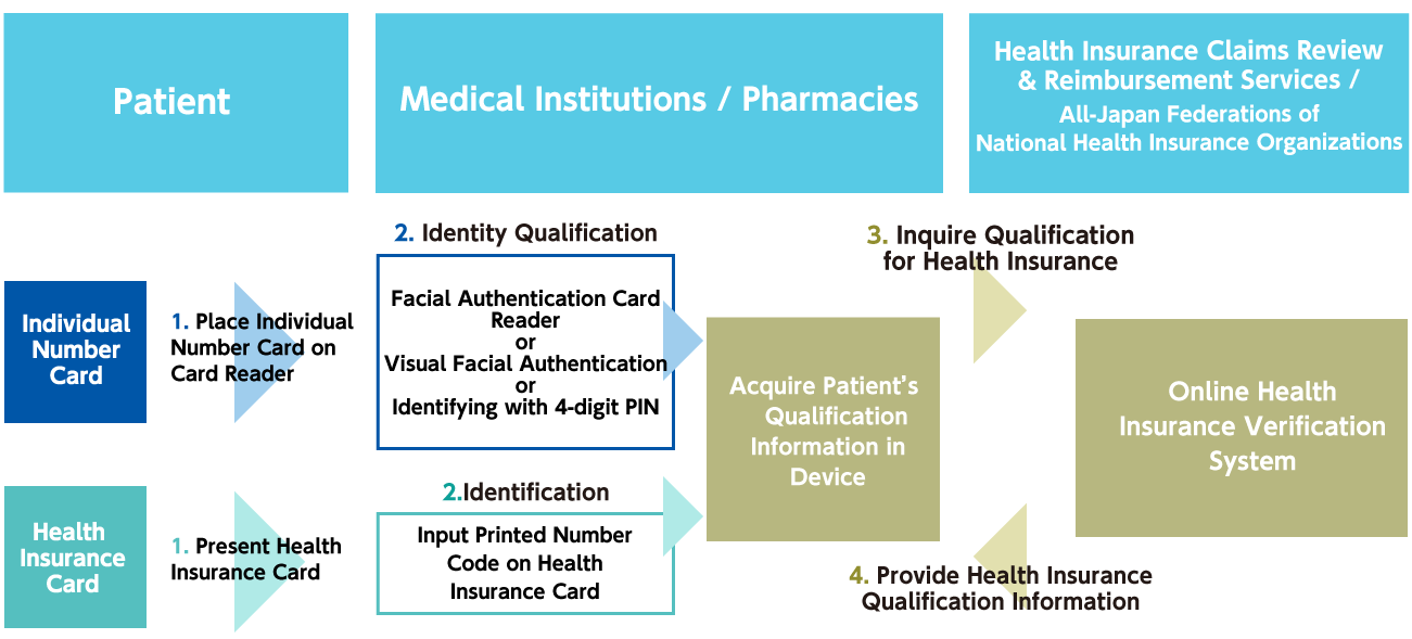 Operation Flow of Online Health Insurance Verification