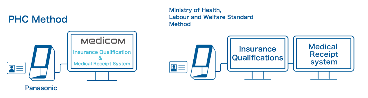 Comparison between PHC's Method and the Ministry of Health, Labour and Welfare's Standard Method